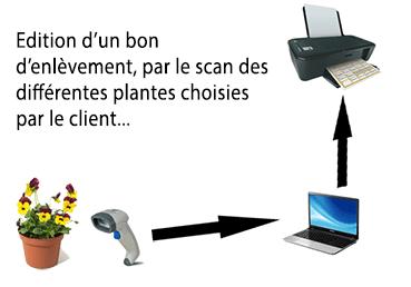 schema utilisation scan codebarres
