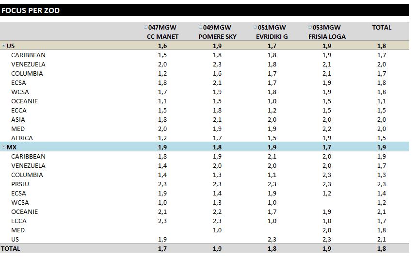 capture moyenne resultat tcd