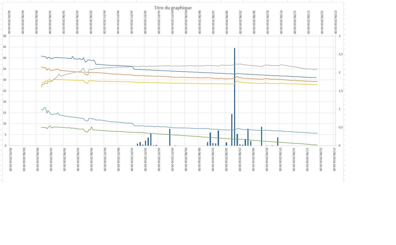 graph combine excel