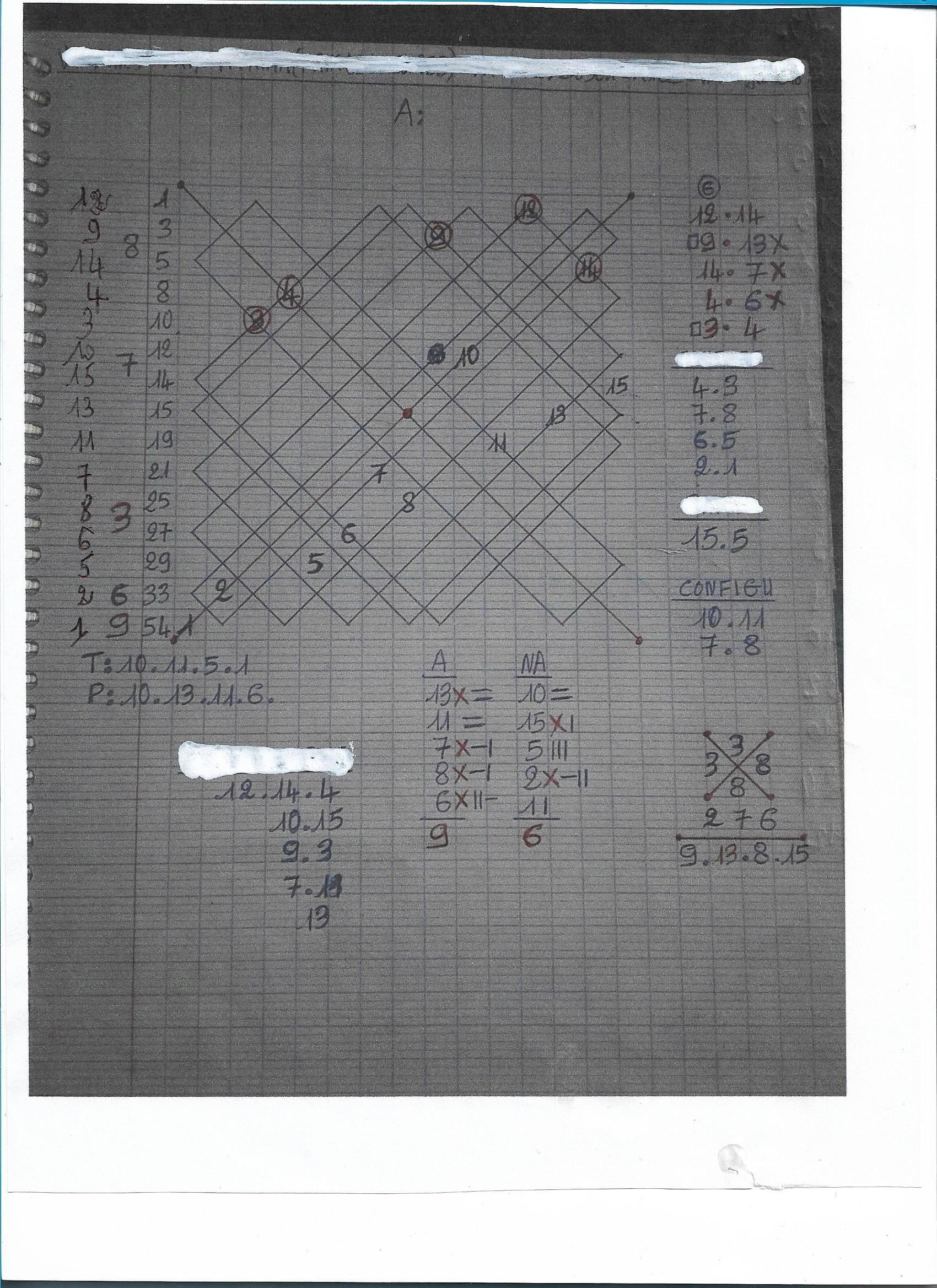 diagramme avec chiffre