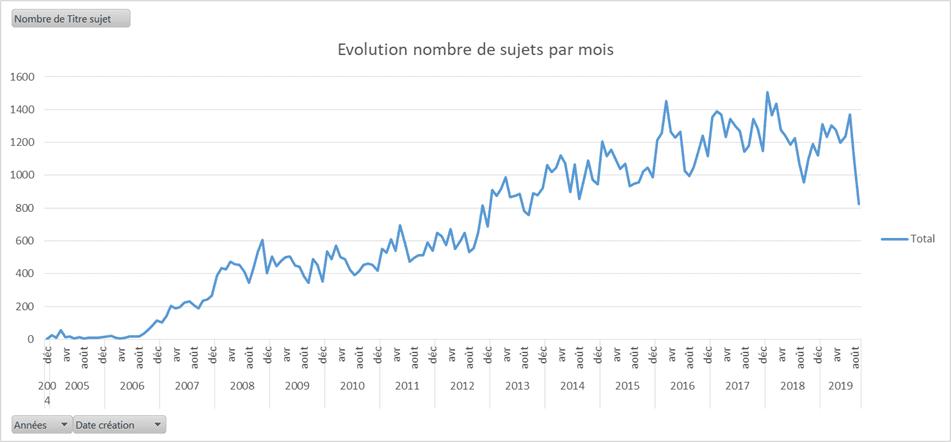 evolution nombre de sujets par mois